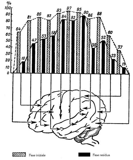 1) Luria A.R. – Il ripristino della funzione per effetto della deinibizione
